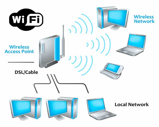 Turn Your Windows 7 Laptop into a WiFi Hotspot with Connectify |Computer Wlan